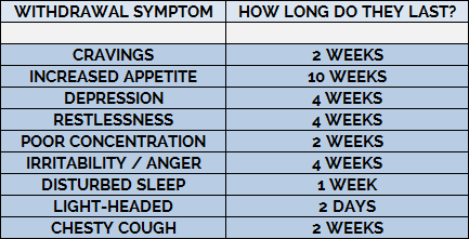 how long nicotine withdrawal symptoms last